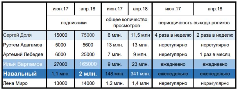 видеоканалы  ютуб навальный, доля, варламов, лебедев